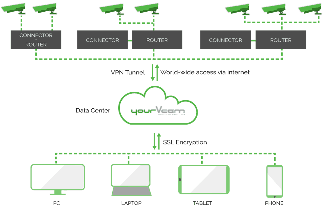 yourvcam scheme cloud video surveillance